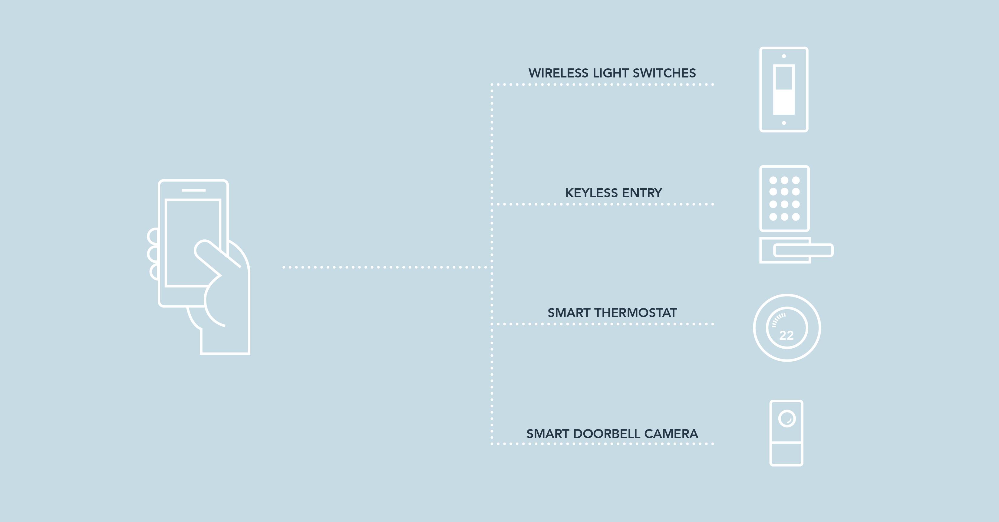 The Landmark Homes Smart Home Technology Standards